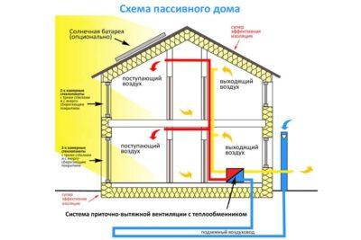 Пассивные дома